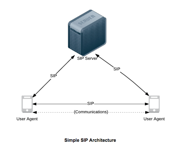 sip protocol overview, performance, monitoring extrahopdiagram of a simple session initiation protocol architecture